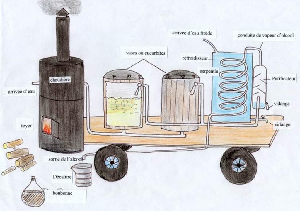 Distillerie labrandeviniere nos activit s - Distillerie a vendre ...